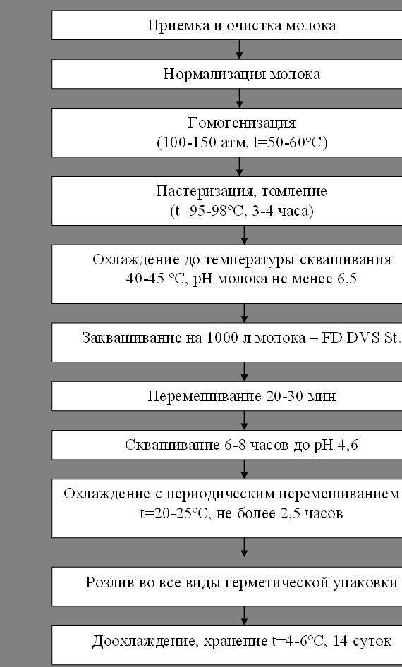 Технологическая схема Ряженка