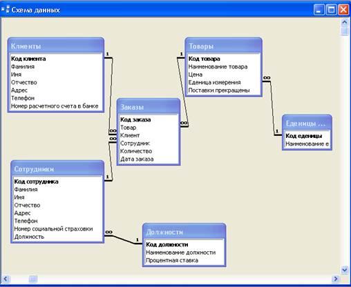 Диалоговое окно данные атрибутов выберите опцию добавить в таблицу базы данных